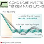 Công nghệ biến tần inverter là gì ?